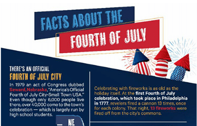 Fun Facts About the Fourth of July by Chem-Dry