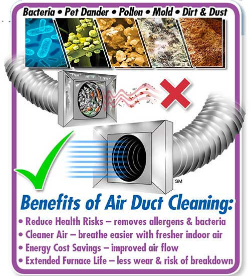 Air Duct Cleaning provides many health and safety benefits