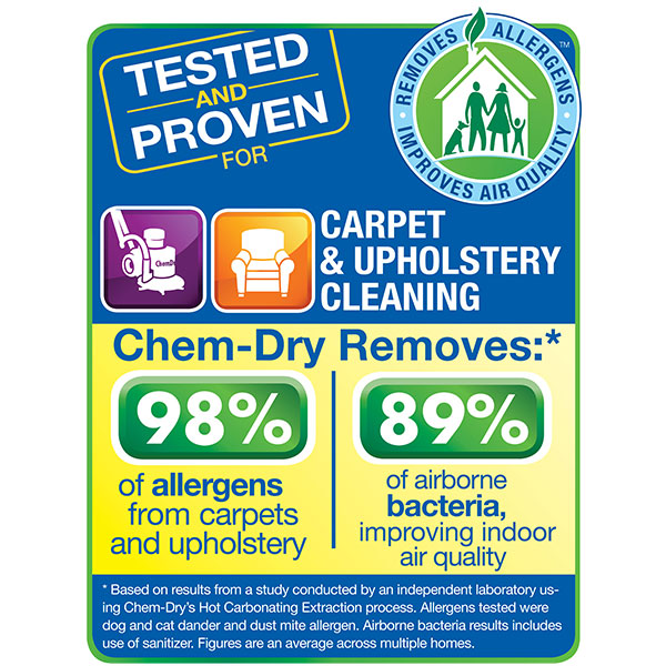 Chem-Dry is tested and proven to remove allergens from carpets and upholstery