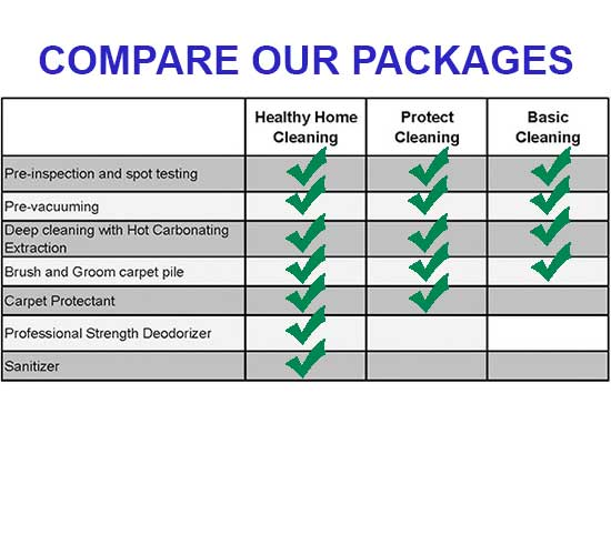 Compare our Home Cleaning Packages