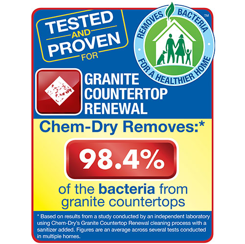 Granite Countertop Renewal by Chem-Dry removes 98.4% of bacteria from granite countertops