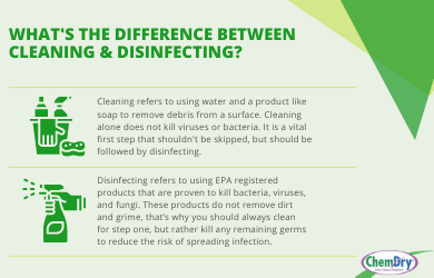 What's the difference between cleaning & disinfecting?