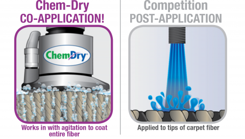 Chem-Dry's co-application process gives you better stain fighting coverage