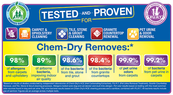 From carpets and upholstery to tile, granite and pet urine removal, Chem-Dry is tested and proven to keep your home healthy and clean