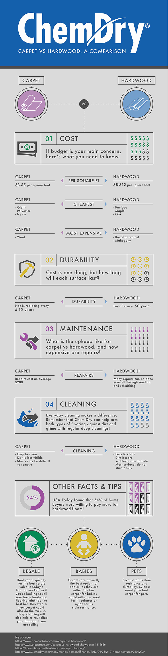 Infographic comparing carpet and hardwood flooring options by Chem-Dry