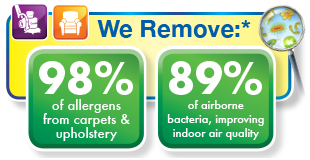 Study results for Allergens reomoved from carpet & upholstery