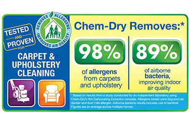 Chem-Dry Carpet Cleaning has been tested by independent labs and proven to remove allergens from carpets and upholstery