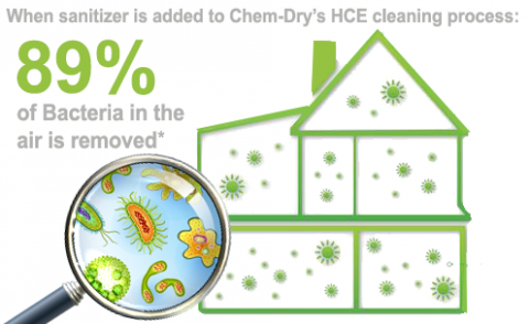 With a sanitizer added the Chem-Dry HCE process removes 89% of airborne bacteria