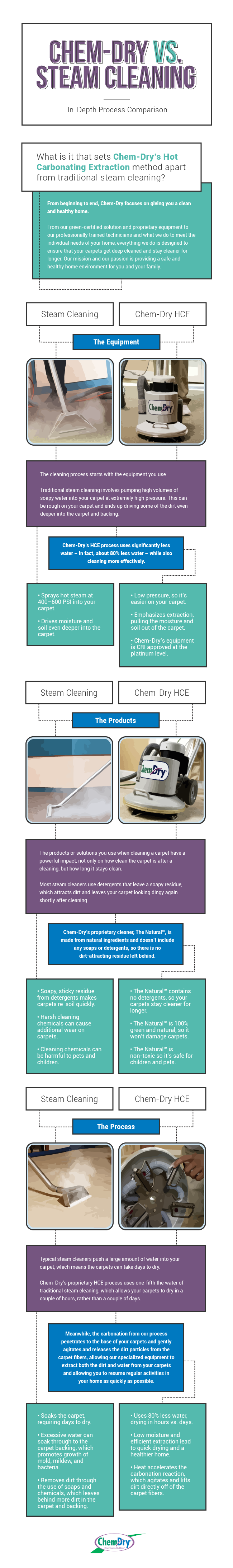 Hot Carbonating Extraction vs Steam Cleaning